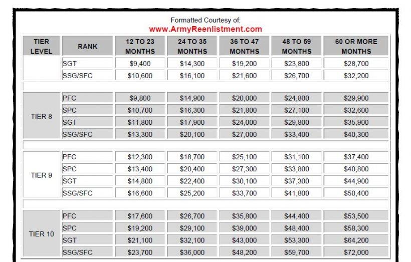Selective Retention Bonus (SRB) - ArmyReenlistment